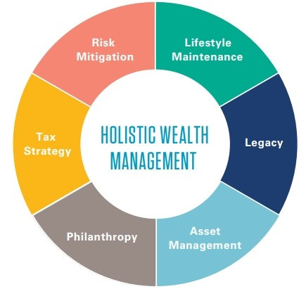 Holistic Approach To Wealth Management